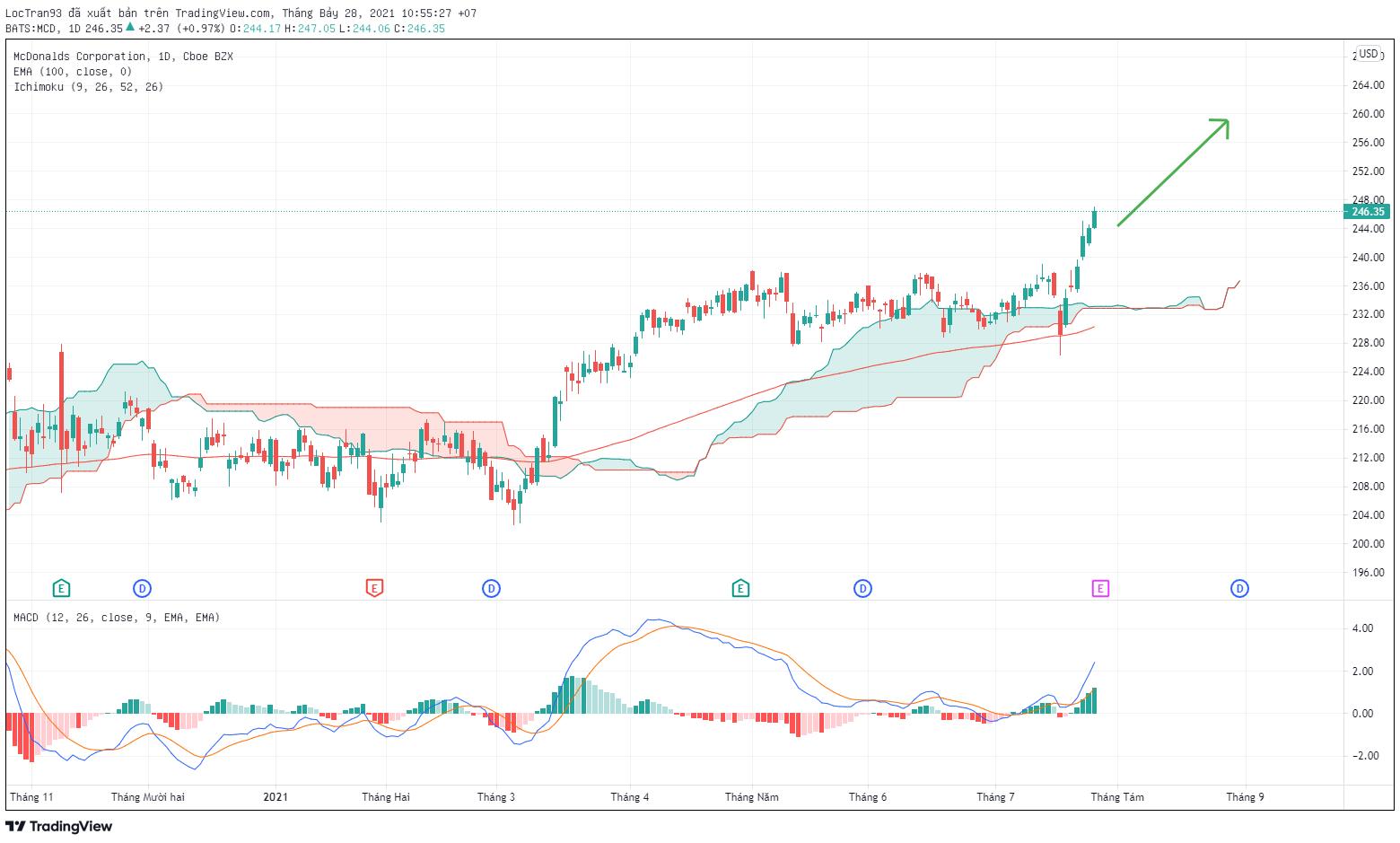 Biểu đồ cổ phiếu McDonald's  khung 1D