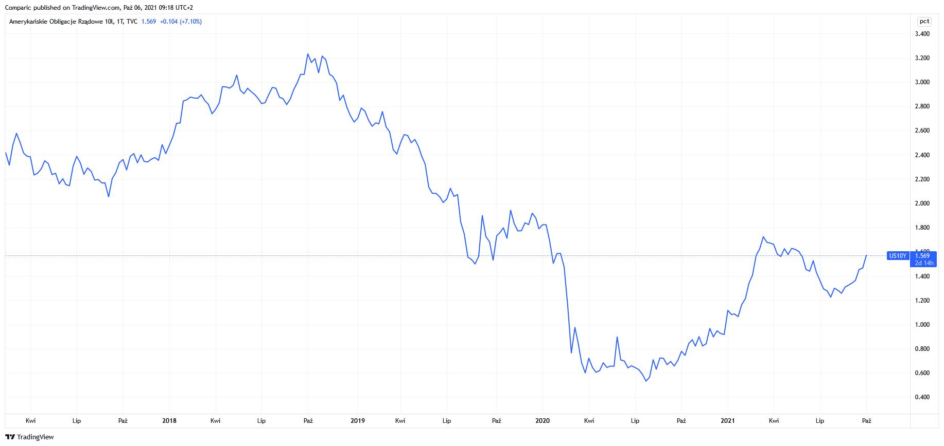 Cena złota pod presją wzrostu rentowności obligacji USA do 4-miesięcznych szczytów