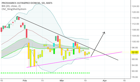 UDOW: UDOW wedge pattern