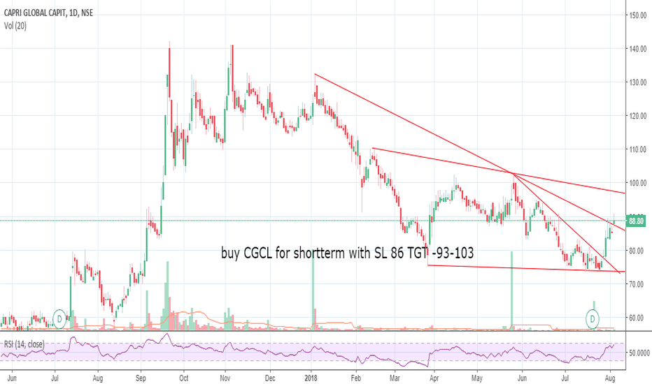 CGCL: Buy for TGT 5-10%