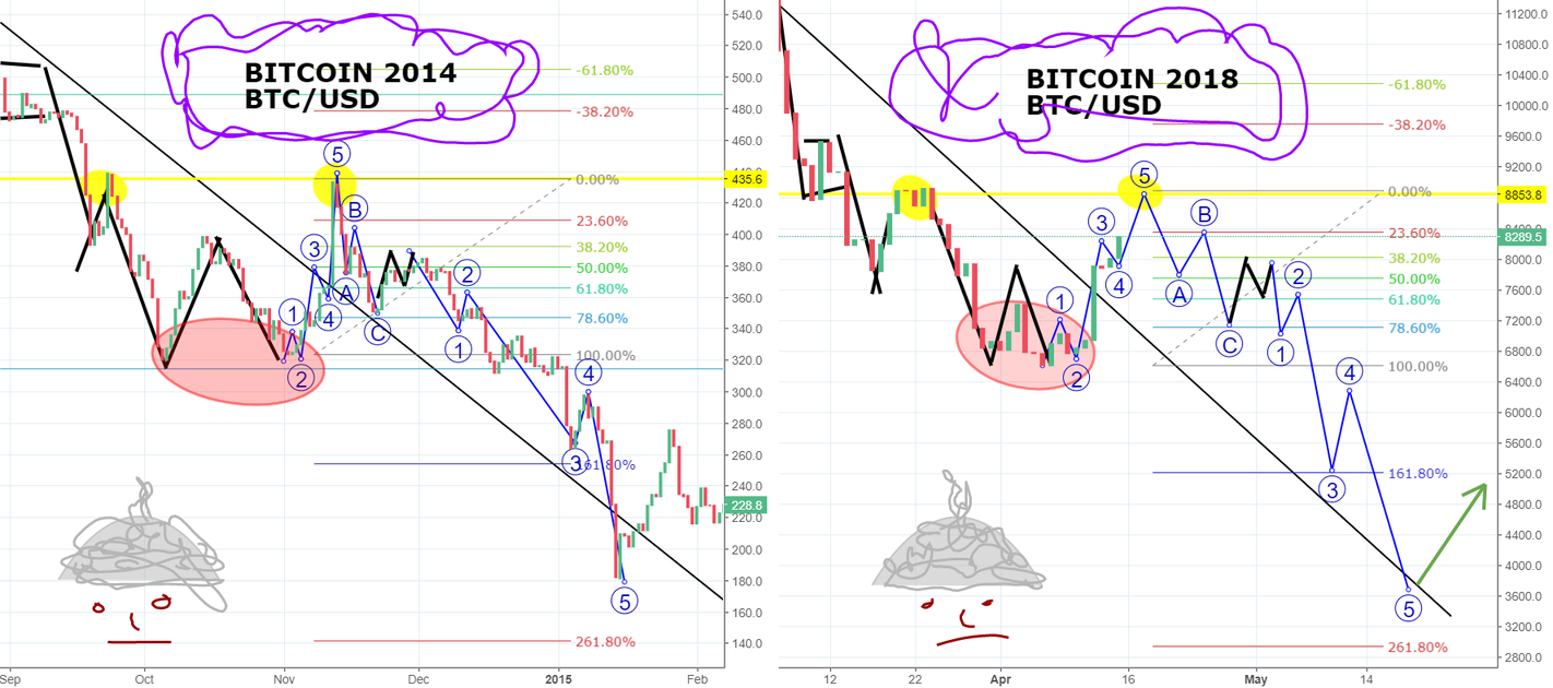 BITCOIN Might Follow This Path!! Put On Your Tin Foil Hat....
