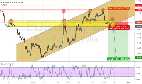 EURUSD: eur/usd potential short