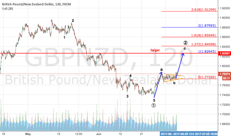 GBPNZD: [GBPNZD]  Breakout the triangle