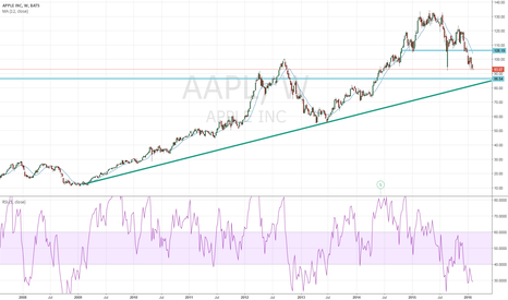 AAPL: Apple going to 86