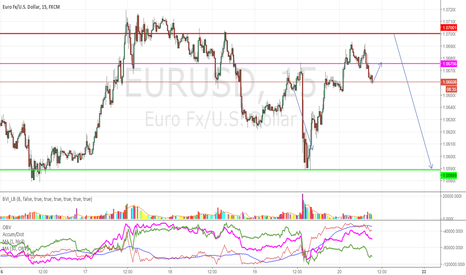 EURUSD: Intraday Forecast EURUSD: limited move up, then drop to 1.0590