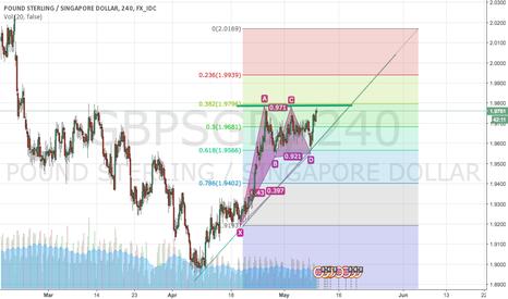 GBPSGD: Momentum Breakout Bullish Trend