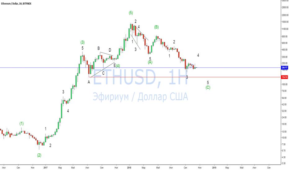 ETHUSD: Перспективы пары ETH/USD на ближайший месяц