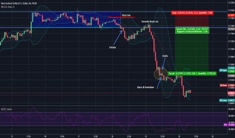 NZDUSD: NZD/USD Short al break out del trading range