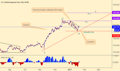 USDJPY: USDJPY is looking for wave 5 completion