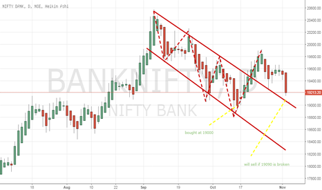 BANKNIFTY: I am still holding the long position.
