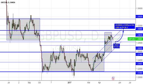 GBPUSD: Portfolio #1 GBP-USD /2 WEEKS FORECAST/