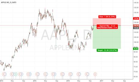 AAPL: Short AAPL