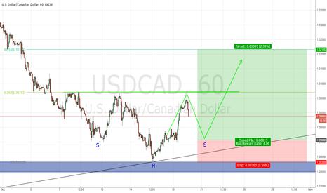 USDCAD: possible LONG scenario based on weekly chart