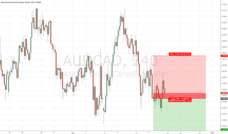 AUDCAD: Short AUDCAD 4H on Bearish Big Shadow