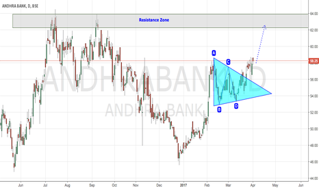 ANDHRABANK: ANDHRA BANK- TRENDING UP