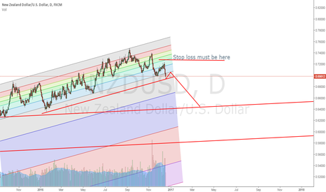 NZDUSD: NZD soon to short