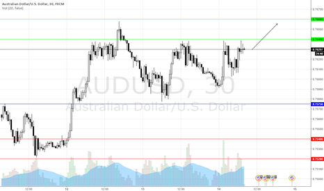 AUDUSD: AUDUSD Intraday