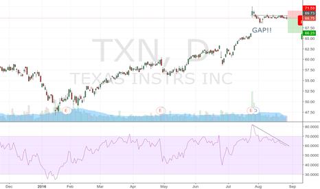 TXN: TXN short opportunity