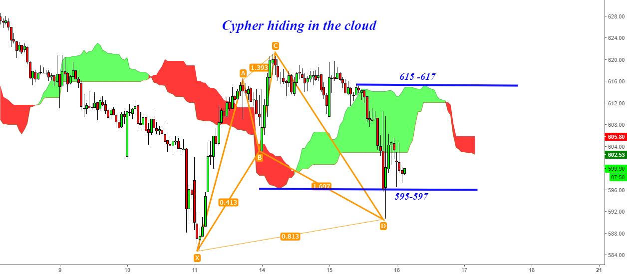 Auropharma - Cypher Hiding in the Cloud 597-615 & Back