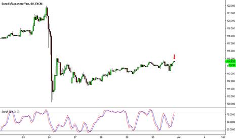 EURJPY: EURO v JAPANESE YEN: HOURLY CHART