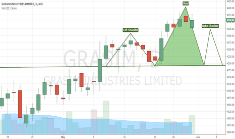 GRASIM: SHORT SELL GRASIM HEAD AND SHOULDERS PATTERN