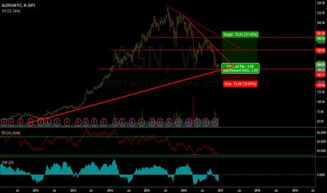 AGN: AGN - Long opportunity +30%