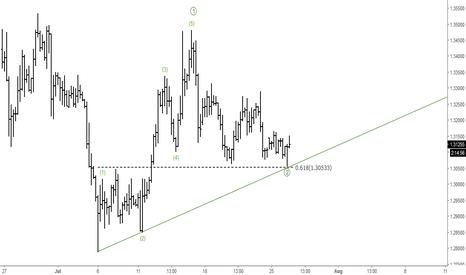 GBPUSD: GBPUSD: Short-term Elliott Wave Analysis