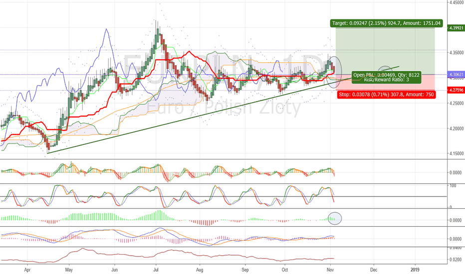 EURPLN: Buy at bullish support