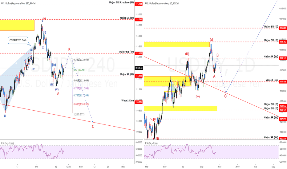 USDJPY: USDJPY: Wave Count Can Keep You OUT Of Trouble Too!