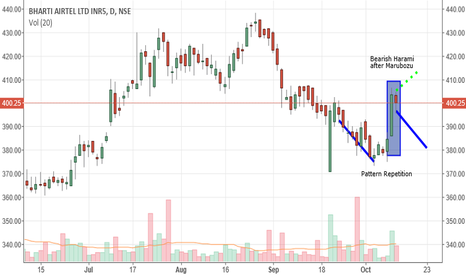 BHARTIARTL: BHARTI AIRTEL, INTRADAY