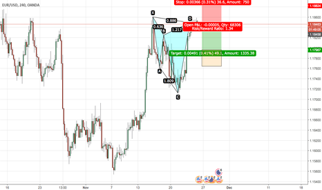 EURUSD: cypher on EURUSD 4hrly