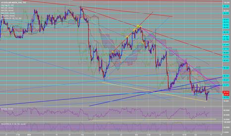 DXY: DXY bullish divergence in RSI H4 chart LONG USD