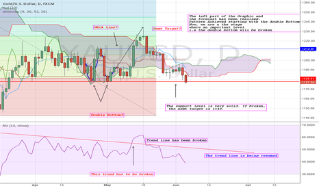 XAUUSD: XAUUSD: Downtrend resuming