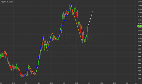 USDJPY: The bear market is over