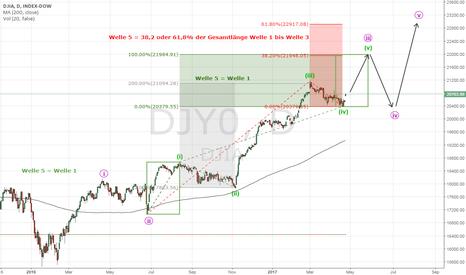 DJY0: Dow Jones next Elliott-Wave-Target