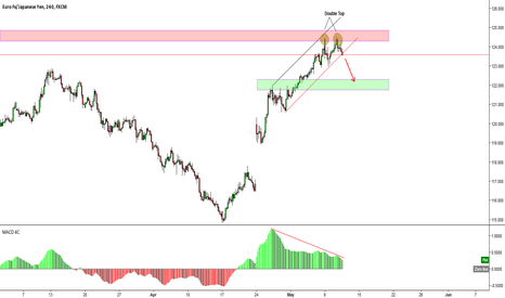 EURJPY: Douple Top and Divergence on the EURGBP
