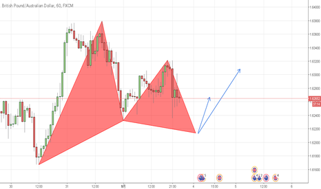 GBPAUD: (GBPAUD) 1H LONG/Gartley