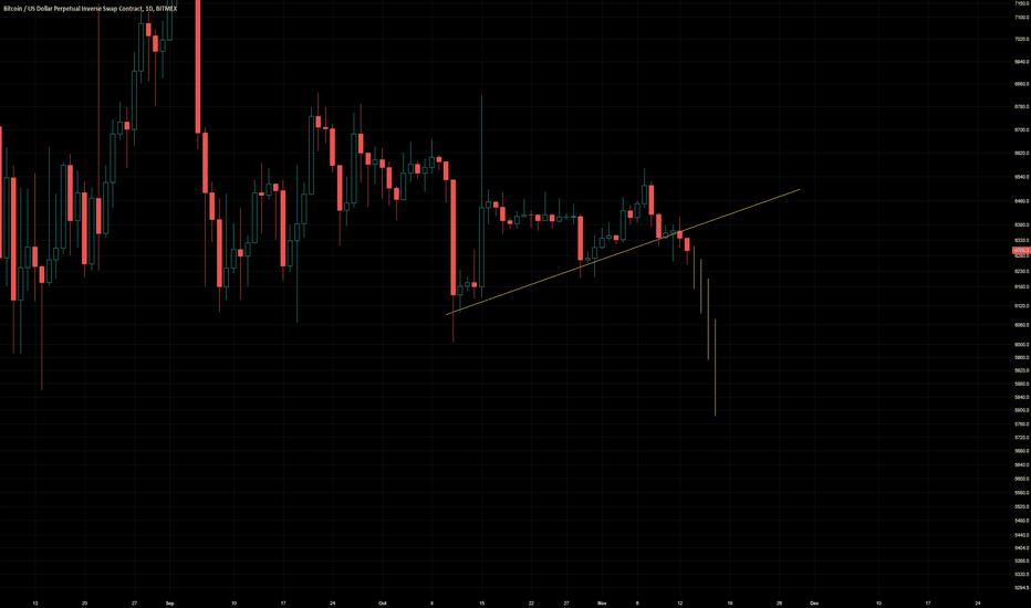 XBTUSD: Bitcoin waterfall
