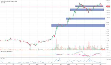 ETHUSD: Correction Levels ETH/USD