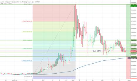 XLMUSD: XLMUSD Buy Strategy (Investorstyle)