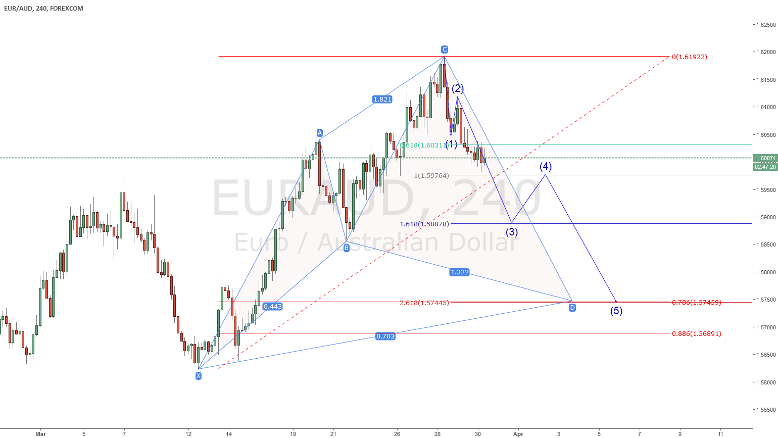 EURAUD - SHORT AGAIN TO CYPHER H4