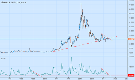 XAGUSD: This IS HUGE LOW Volatility. Accumulation Before BiGGEST Rally