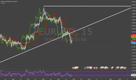 EURUSD: Divisa EUR/USD