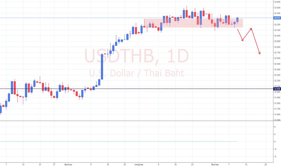 USDTHB: การวิเคราะห์ USD/THB ( 11/8/18)