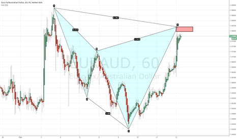 EURAUD: Bearish Cypher formation on EURAUD