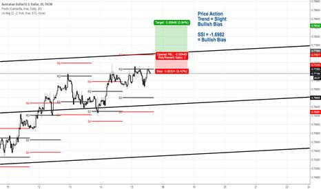 AUDUSD: AUD/USD Pending Long Breakout