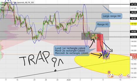 GBPJPY: GBP JPY Fin de l'analyse, Trap Mouv ?
