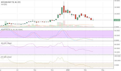 GBTC: GBTC We Posted This SHORT at $20 It's Now $10 and NOT DONE YET