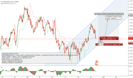 USDCHF: USDCHF TREND CONTINUATION POSIBILITY