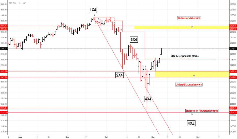 SPX: SP500 Index X-Sequentials Analyse/Prognose, Stand 7.11.18,Daily